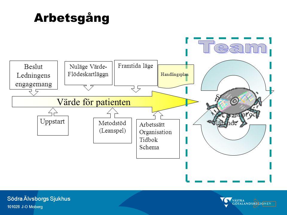 Team Arbetsgång Värde för patienten Beslut Ledningens engagemang