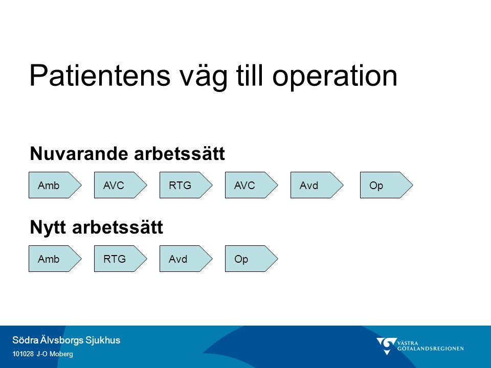 Patientens väg till operation