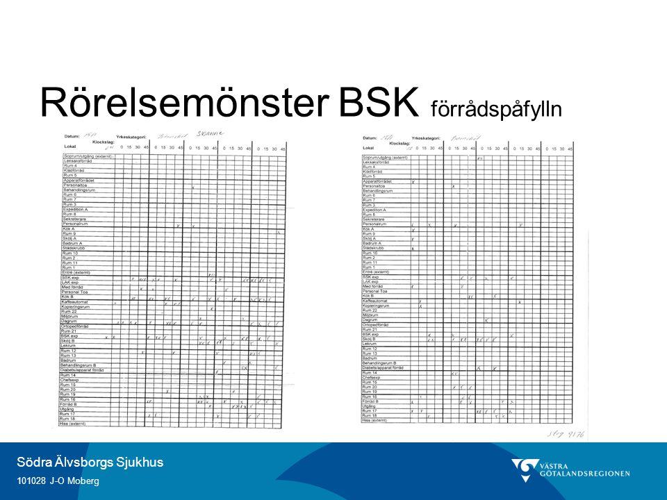 Rörelsemönster BSK förrådspåfylln
