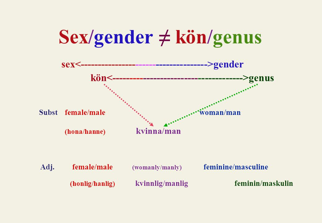 Sex/gender ≠ kön/genus