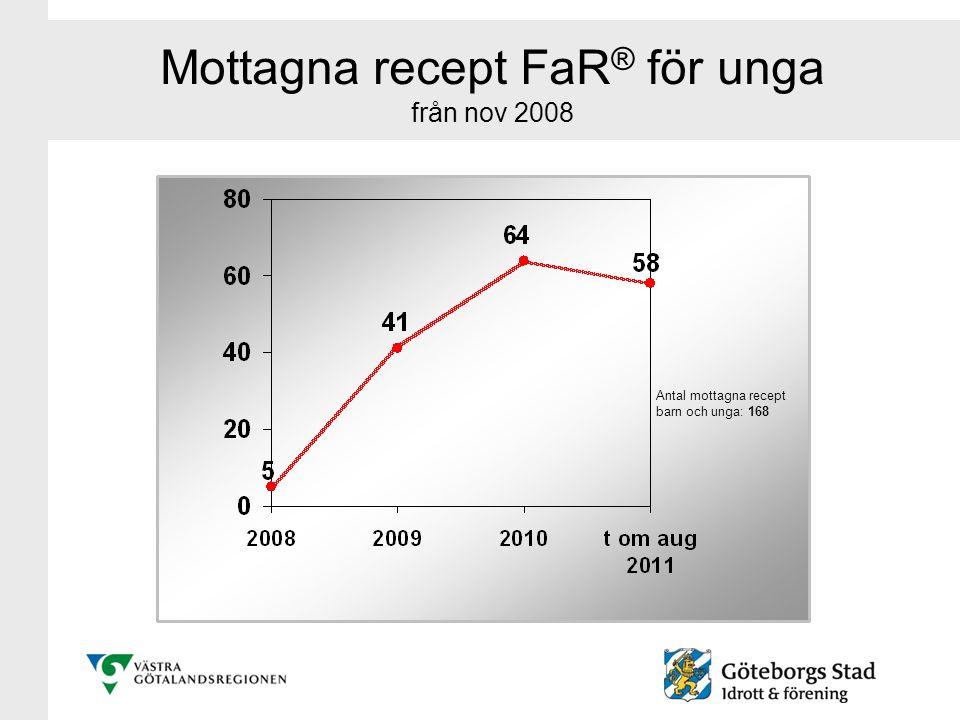 Mottagna recept FaR® för unga från nov 2008