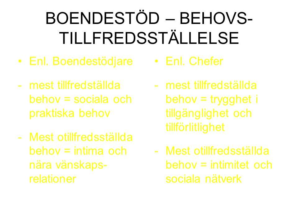 BOENDESTÖD – BEHOVS- TILLFREDSSTÄLLELSE