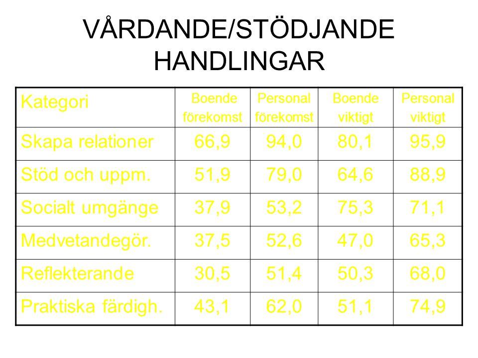 VÅRDANDE/STÖDJANDE HANDLINGAR
