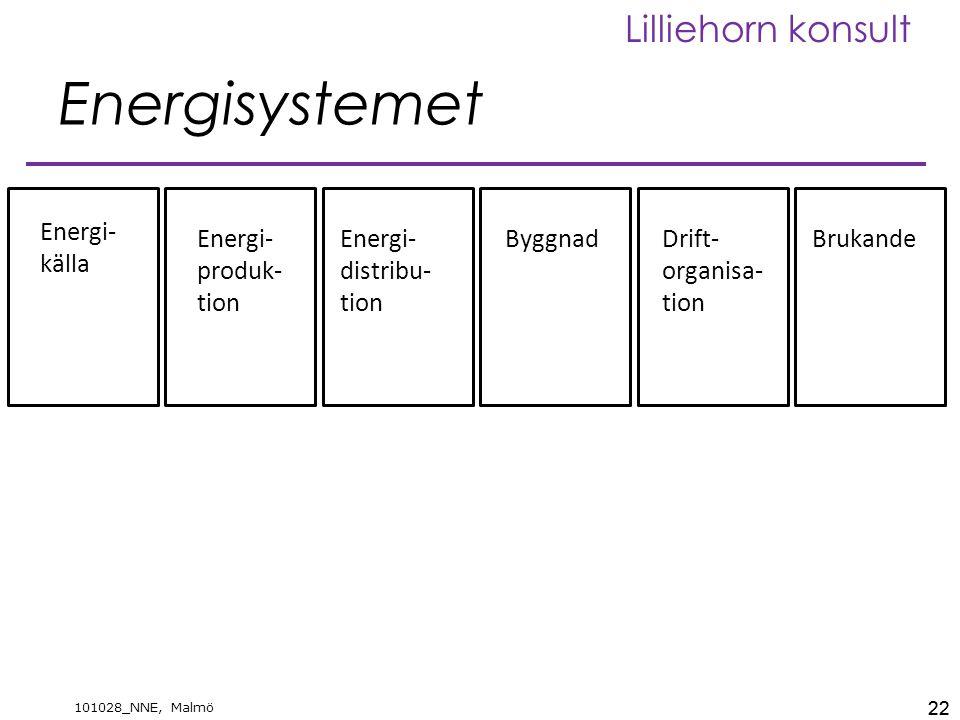 Energisystemet Energi-källa Energi-produk-tion Energi-distribu-tion