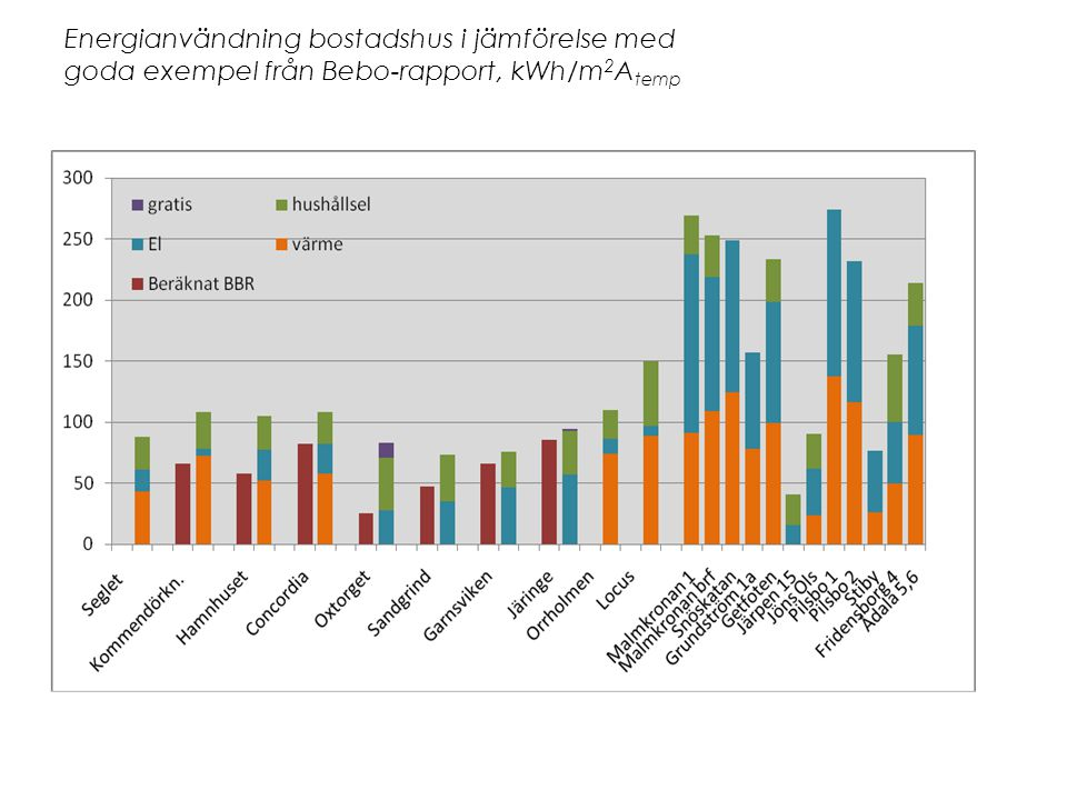 Energianvändning bostadshus i jämförelse med goda exempel från Bebo-rapport, kWh/m2Atemp