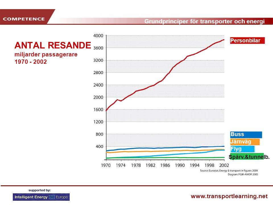 ANTAL RESANDE miljarder passagerare 1970 - 2002