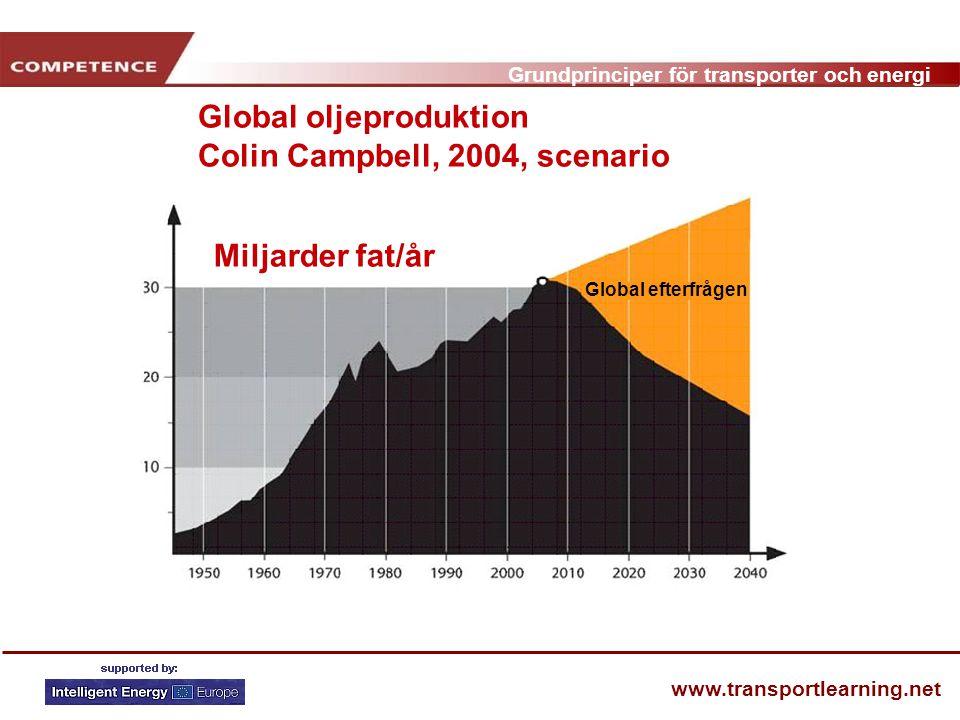Global oljeproduktion Colin Campbell, 2004, scenario