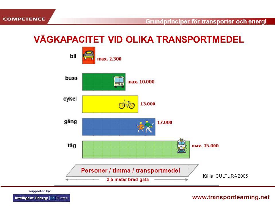 VÄGKAPACITET VID OLIKA TRANSPORTMEDEL