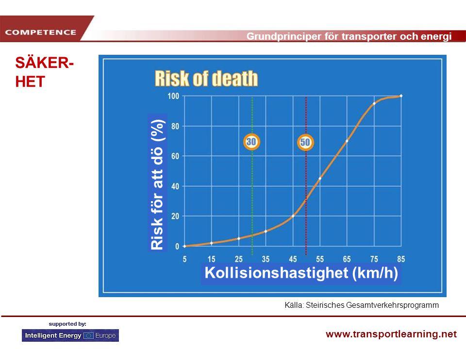 Kollisionshastighet (km/h)