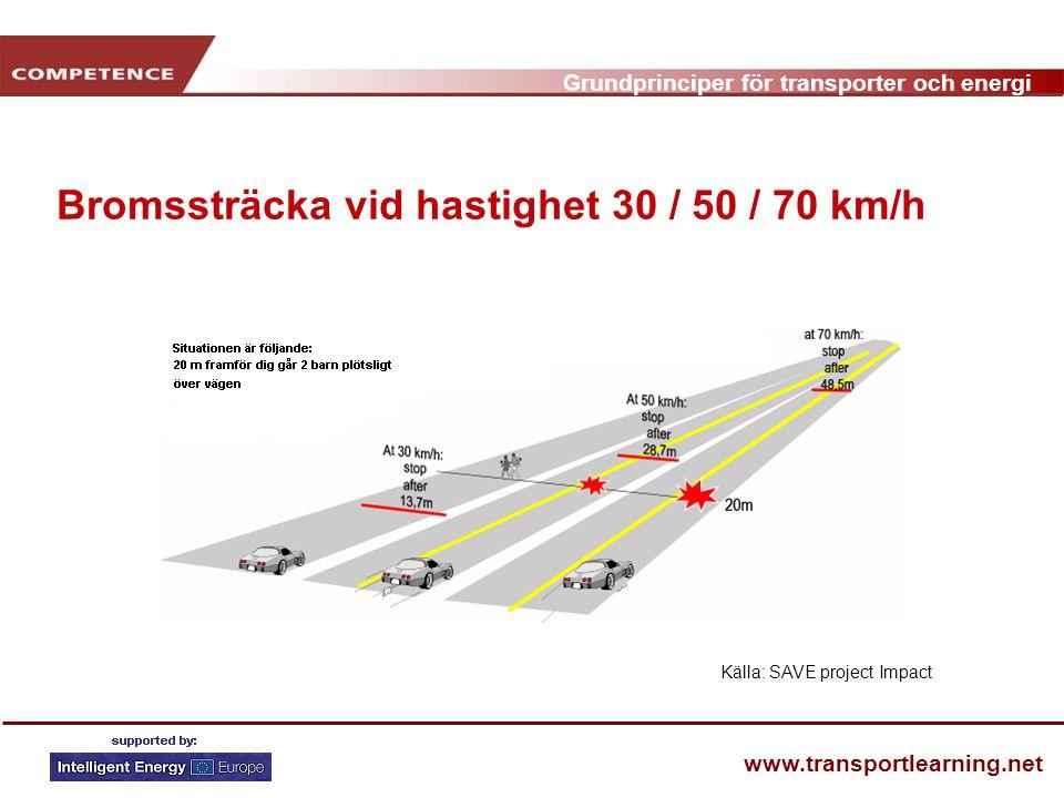 Bromssträcka vid hastighet 30 / 50 / 70 km/h