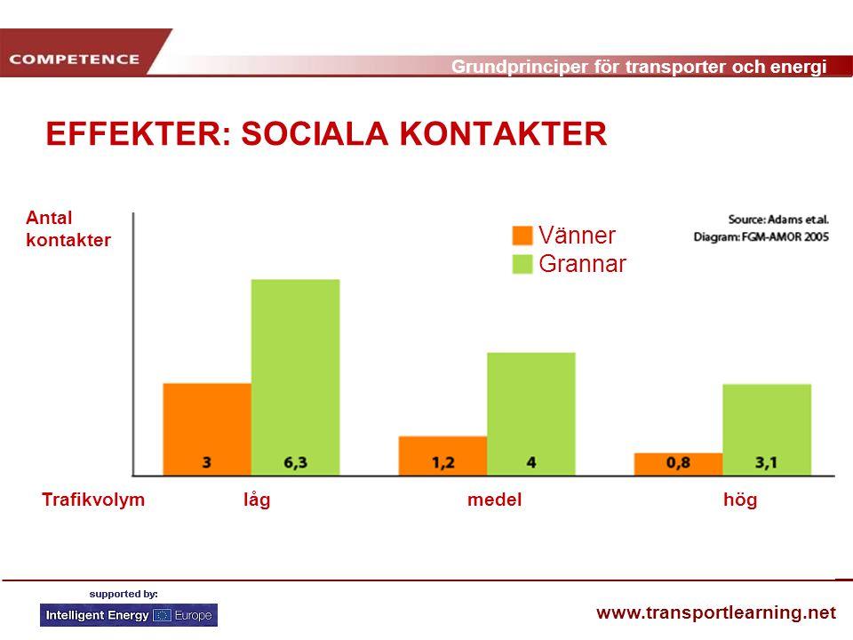 EFFEKTER: SOCIALA KONTAKTER