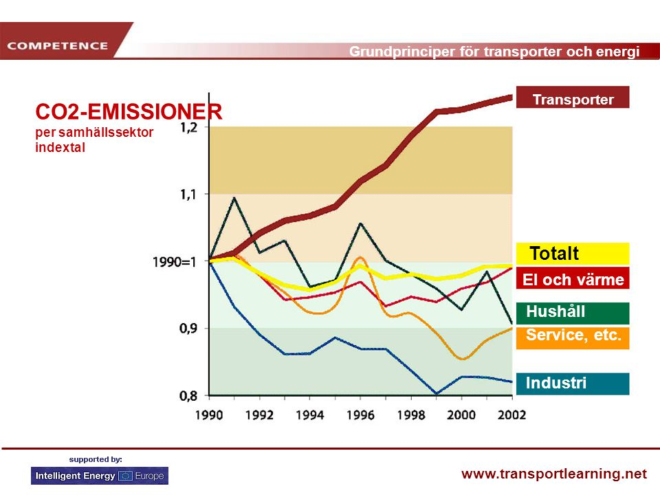 CO2-EMISSIONER per samhällssektor indextal