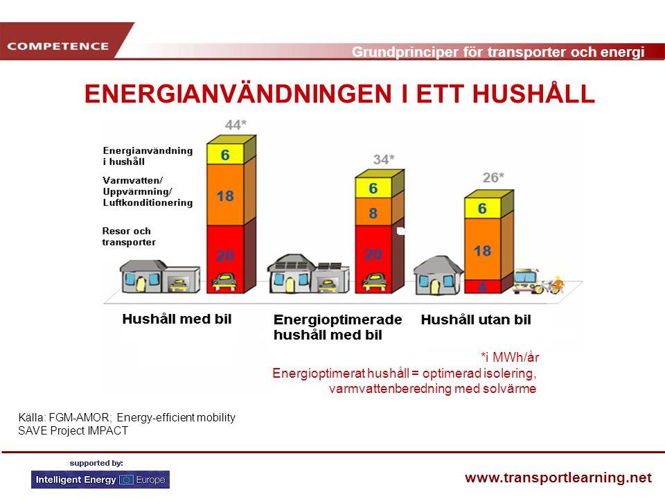 ENERGIANVÄNDNINGEN I ETT HUSHÅLL