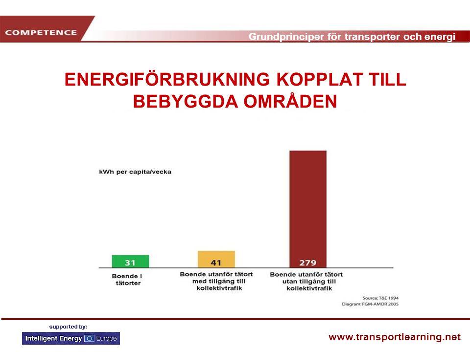 ENERGIFÖRBRUKNING KOPPLAT TILL BEBYGGDA OMRÅDEN