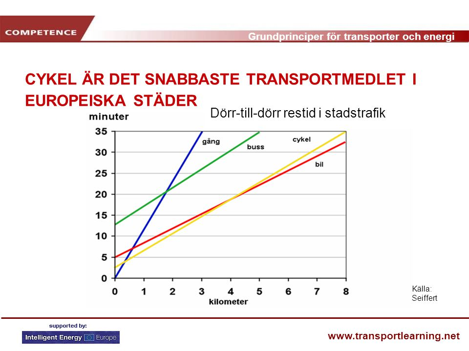 CYKEL ÄR DET SNABBASTE TRANSPORTMEDLET I EUROPEISKA STÄDER