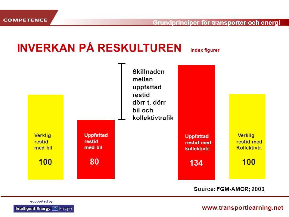 INVERKAN PÅ RESKULTUREN Index figurer
