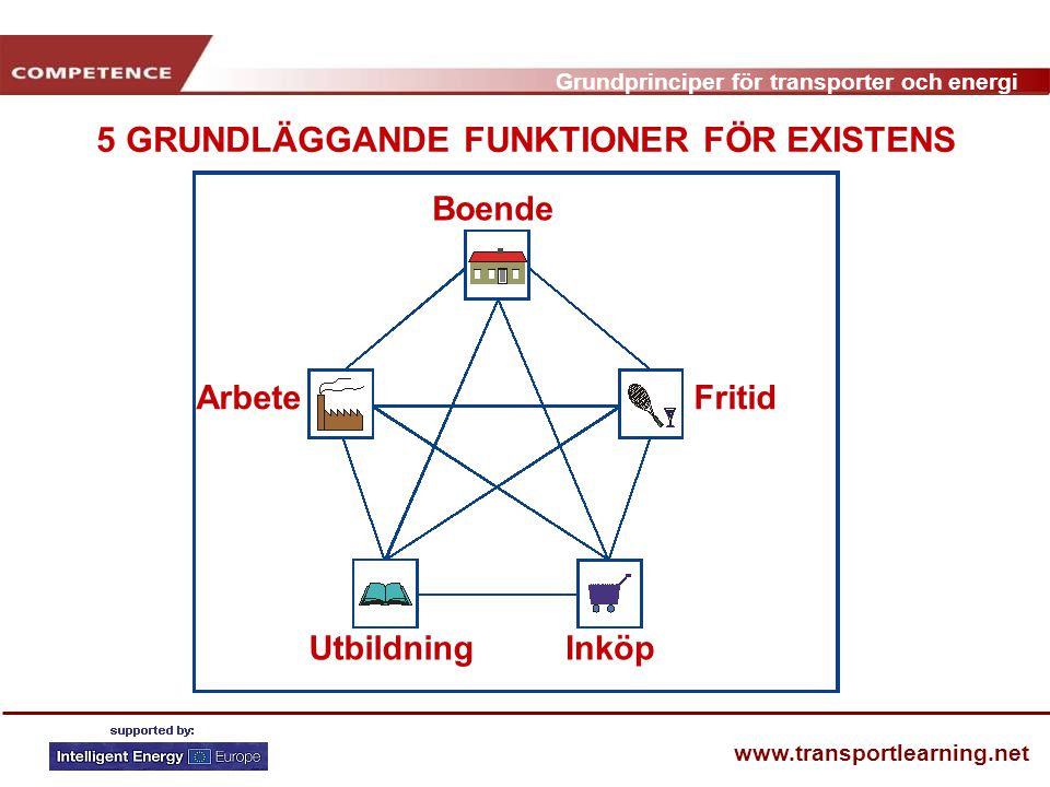 5 GRUNDLÄGGANDE FUNKTIONER FÖR EXISTENS