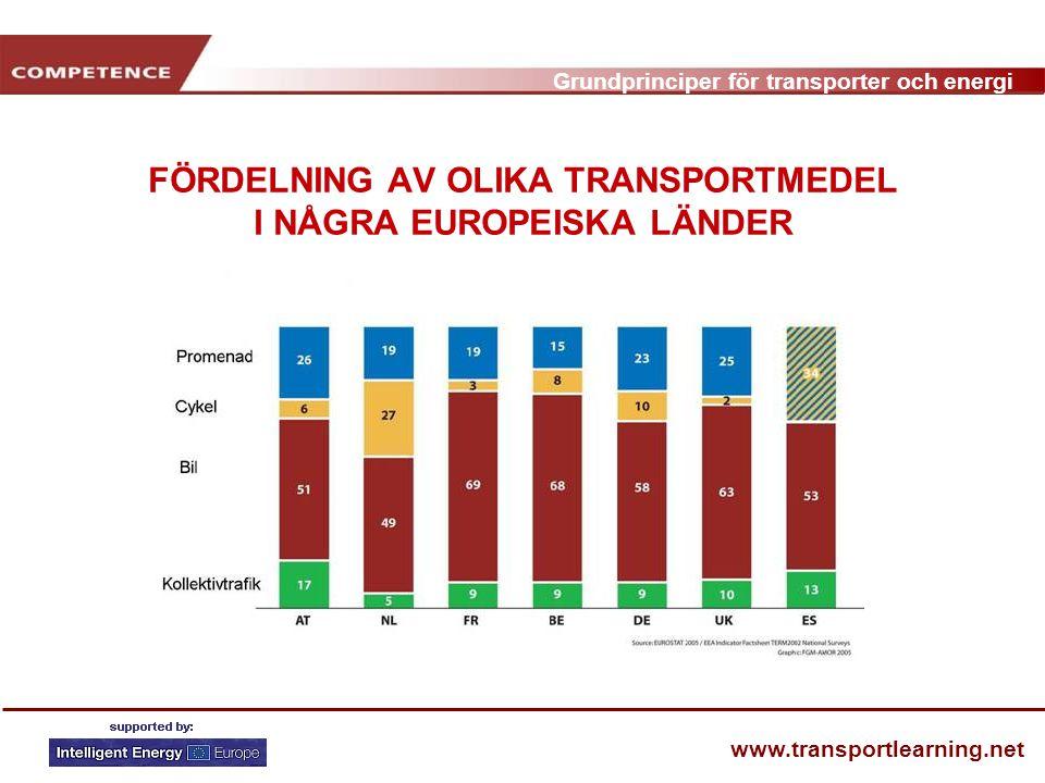 FÖRDELNING AV OLIKA TRANSPORTMEDEL I NÅGRA EUROPEISKA LÄNDER