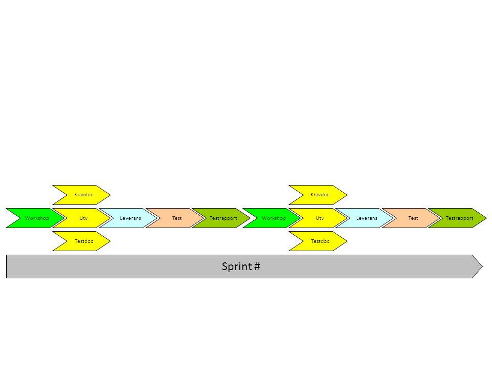 Sprint # Workshop Kravdoc Utv Testdoc Leverans Test Testrapport