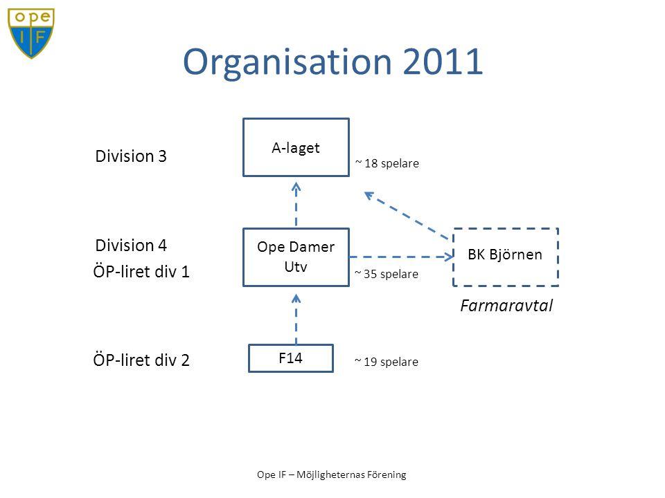 Organisation 2011 Division 3 Division 4 ÖP-liret div 1 Farmaravtal