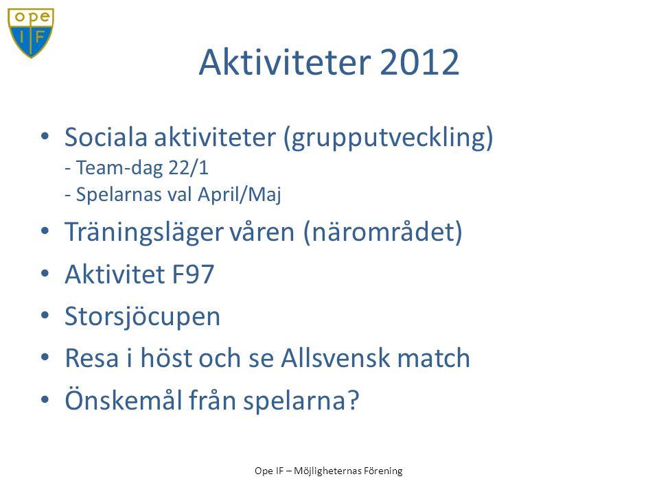Aktiviteter 2012 Sociala aktiviteter (grupputveckling) - Team-dag 22/1 - Spelarnas val April/Maj. Träningsläger våren (närområdet)