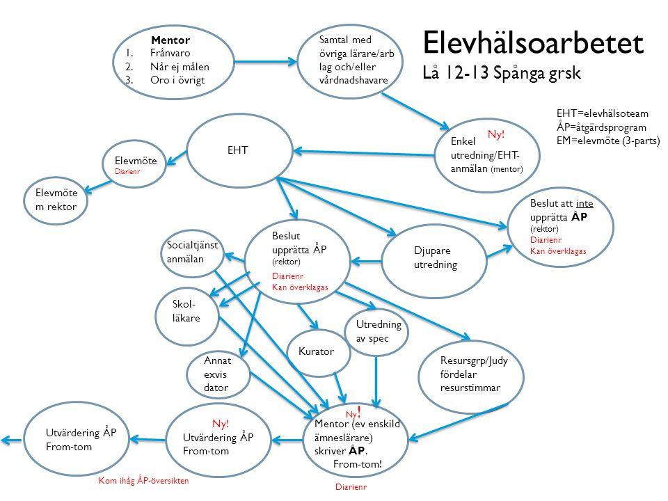 Elevhälsoarbetet Lå 12-13 Spånga grsk EM Mentor Frånvaro Når ej målen