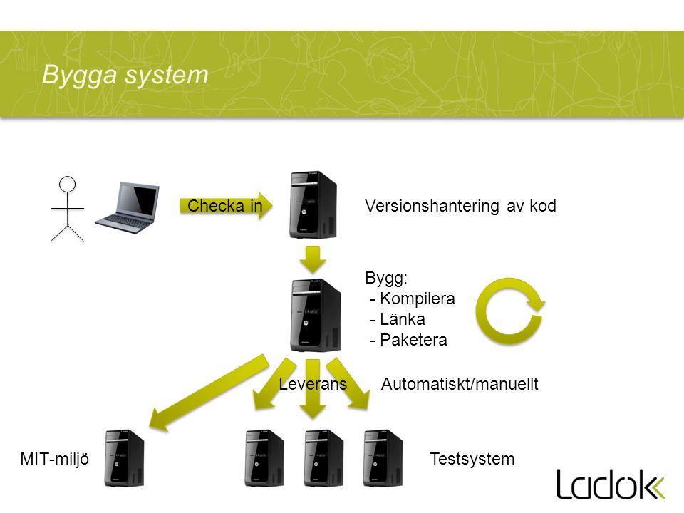 Bygga system Checka in Versionshantering av kod Bygg: - Kompilera