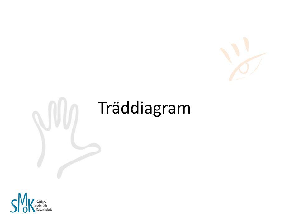Träddiagram Handboken s. 31-33