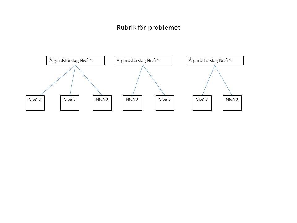 Rubrik för problemet Åtgärdsförslag Nivå 1 Åtgärdsförslag Nivå 1