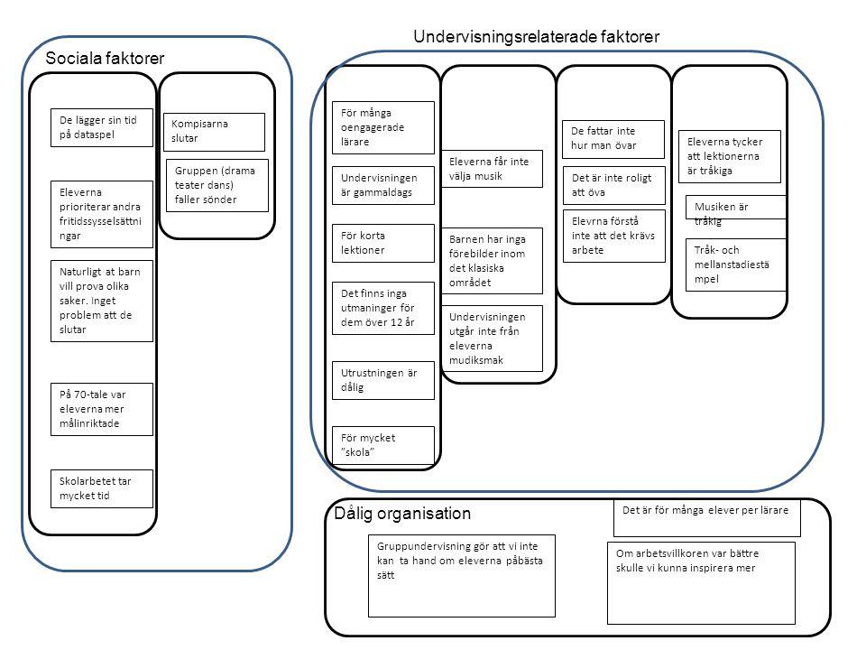 Undervisningsrelaterade faktorer Sociala faktorer
