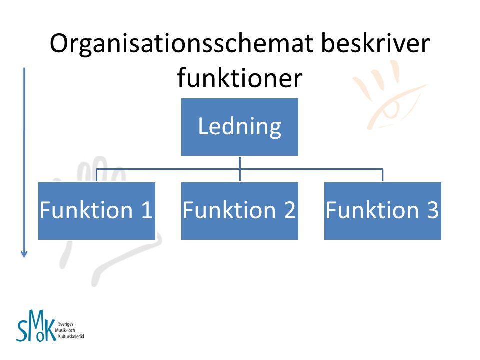 Organisationsschemat beskriver funktioner
