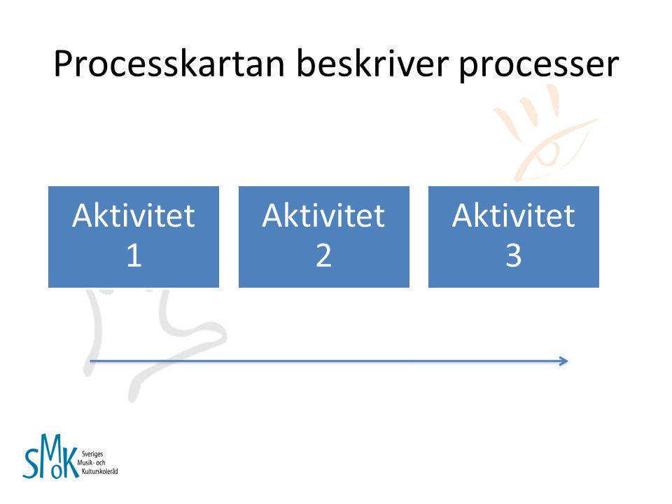 Processkartan beskriver processer