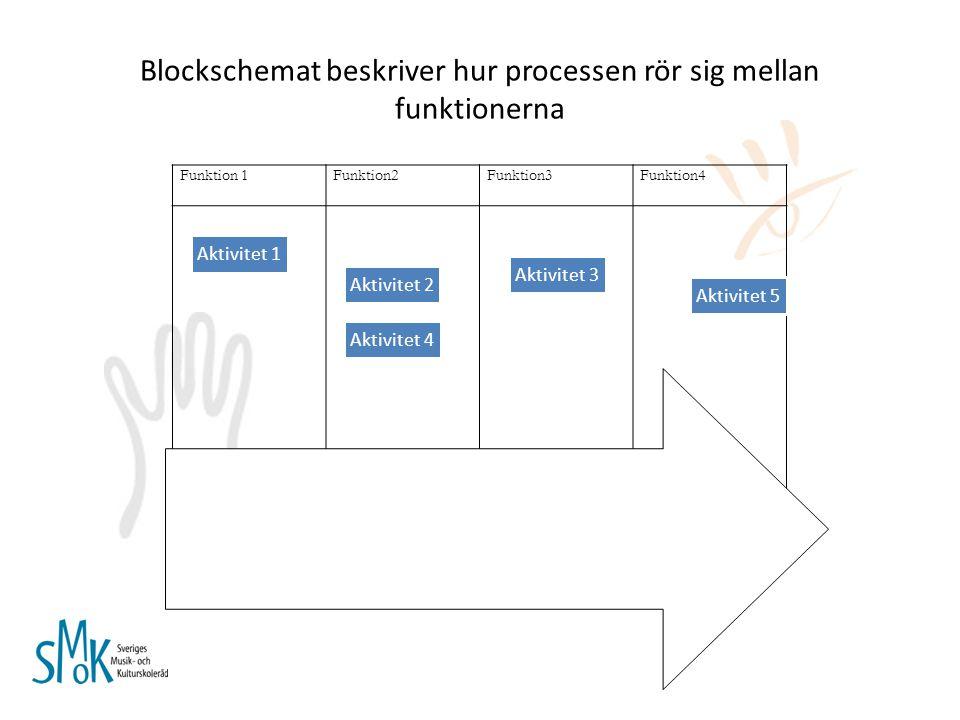 Blockschemat beskriver hur processen rör sig mellan funktionerna