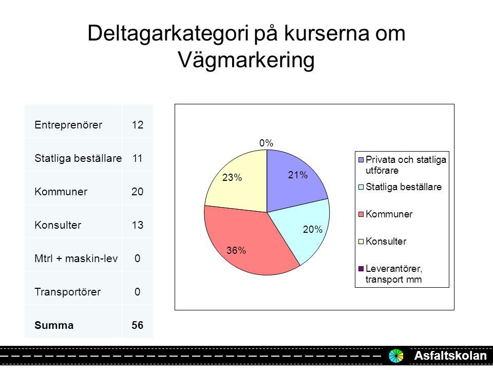 Deltagarkategori på kurserna om Vägmarkering