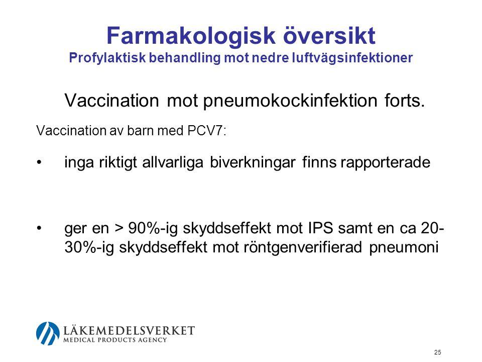 Farmakologisk översikt Profylaktisk behandling mot nedre luftvägsinfektioner