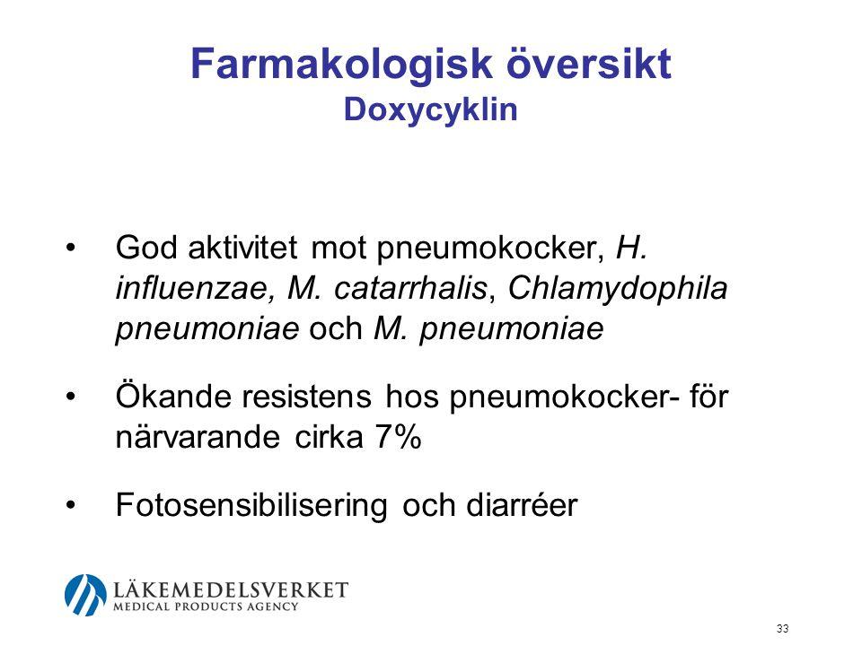 Farmakologisk översikt Doxycyklin