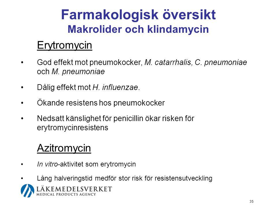 Farmakologisk översikt Makrolider och klindamycin