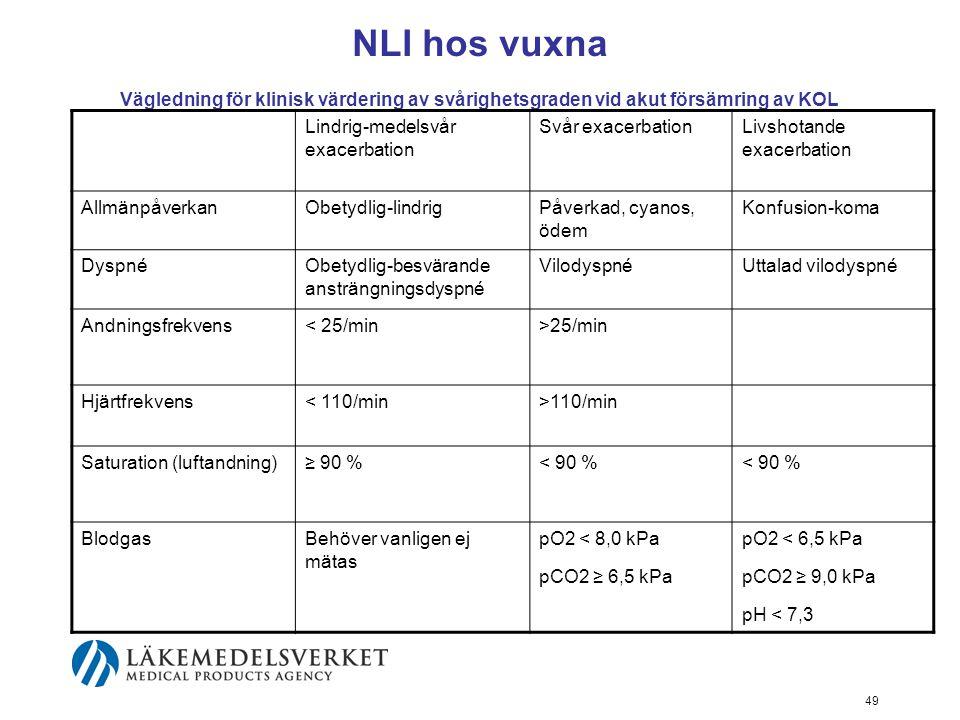 NLI hos vuxna Vägledning för klinisk värdering av svårighetsgraden vid akut försämring av KOL