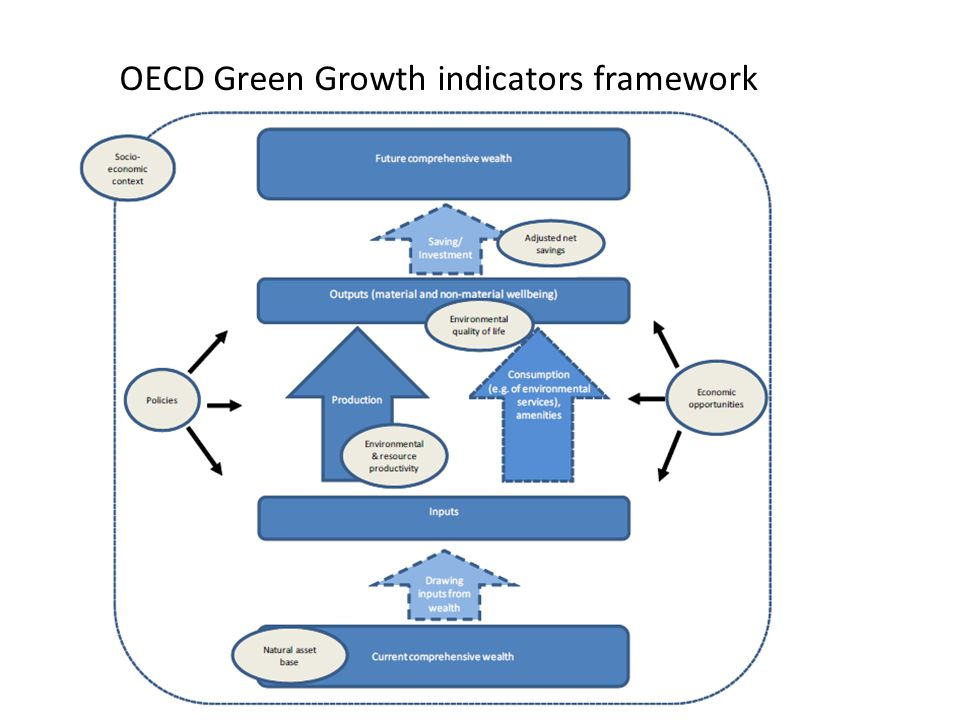 OECD Green Growth indicators framework