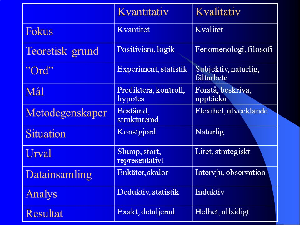 Kvantitativ Kvalitativ Fokus Teoretisk grund Ord Mål Metodegenskaper