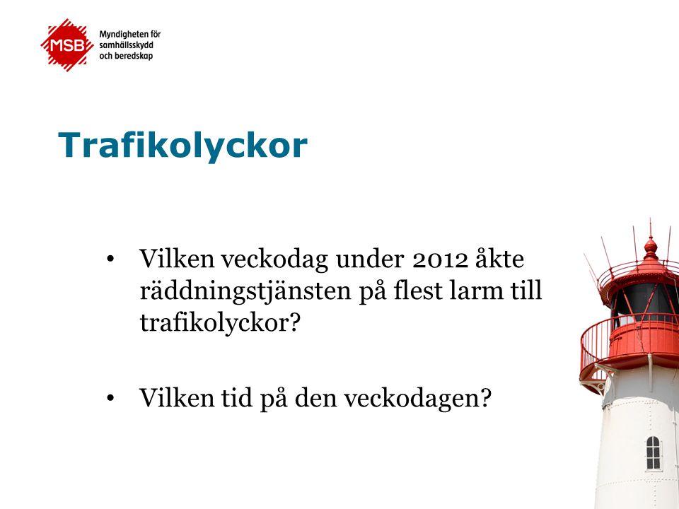 Trafikolyckor Vilken veckodag under 2012 åkte räddningstjänsten på flest larm till trafikolyckor Vilken tid på den veckodagen
