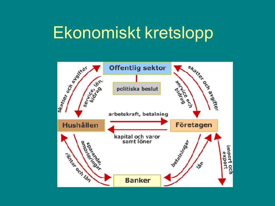 Ekonomiskt kretslopp