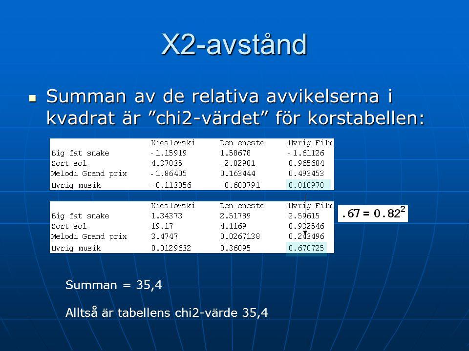 Χ2-avstånd Summan av de relativa avvikelserna i kvadrat är chi2-värdet för korstabellen: Summan = 35,4.