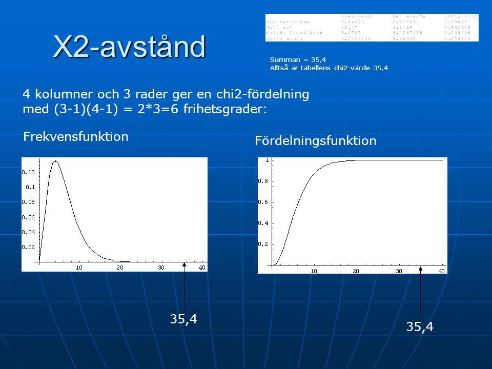 Χ2-avstånd 4 kolumner och 3 rader ger en chi2-fördelning