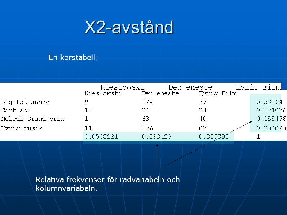 Χ2-avstånd En korstabell: Relativa frekvenser för radvariabeln och
