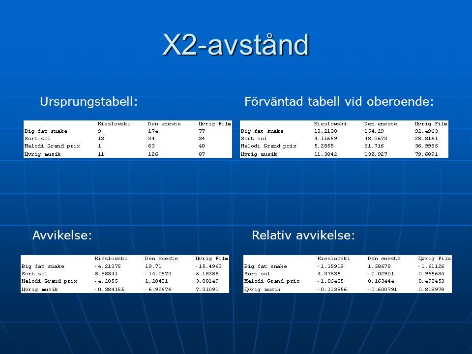 Χ2-avstånd Ursprungstabell: Förväntad tabell vid oberoende: Avvikelse: