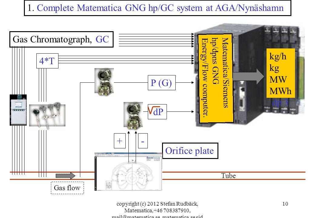 1. Complete Matematica GNG hp/GC system at AGA/Nynäshamn