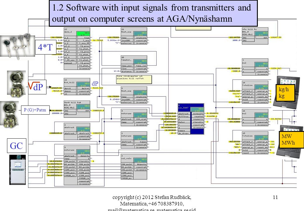 1.2 Software with input signals from transmitters and output on computer screens at AGA/Nynäshamn