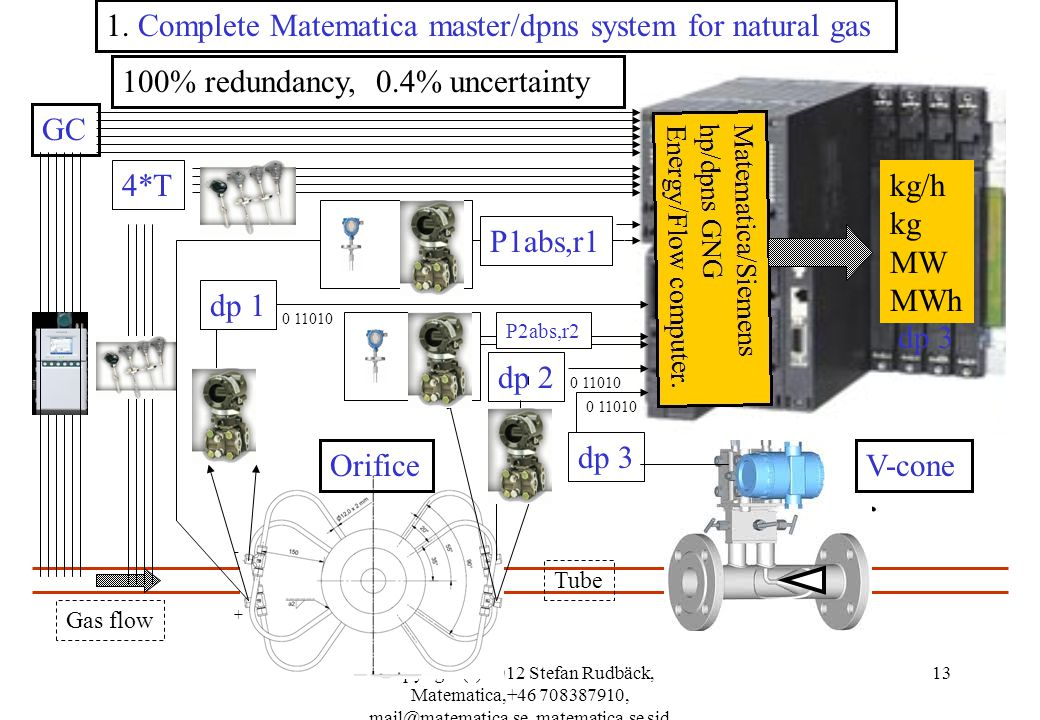 1. Complete Matematica master/dpns system for natural gas