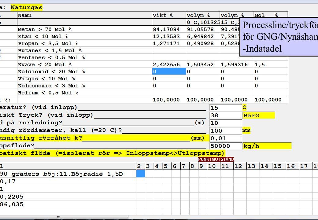 Processline/tryckförlust för GNG/Nynäshamn -Indatadel